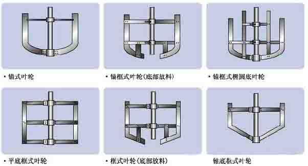 锚框式搅拌器